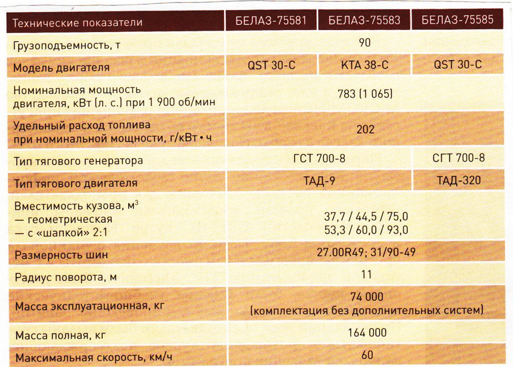 Карьерные самосвалы БЕЛАЗ-7558.