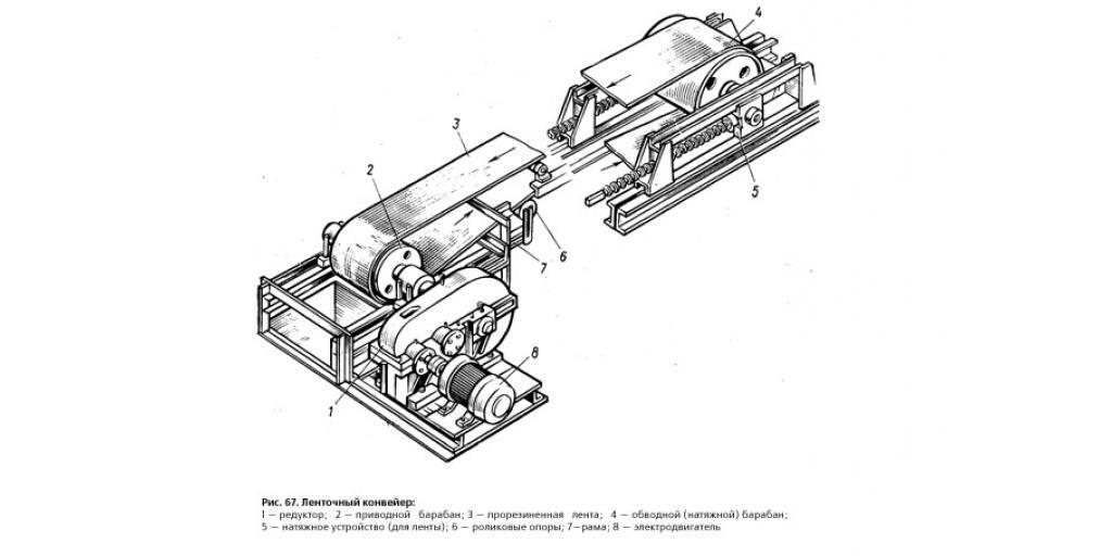 Ленточные конвейеры. Устройство и работа