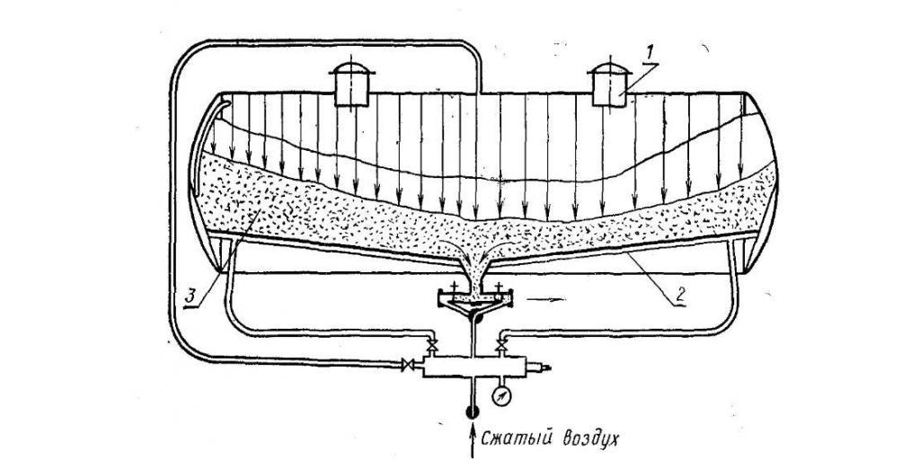 Перевозка цемента. Технология и оборудование