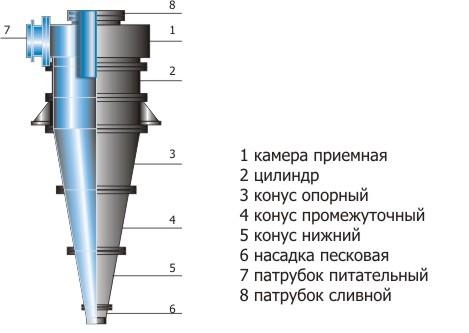 Гидроциклоны
