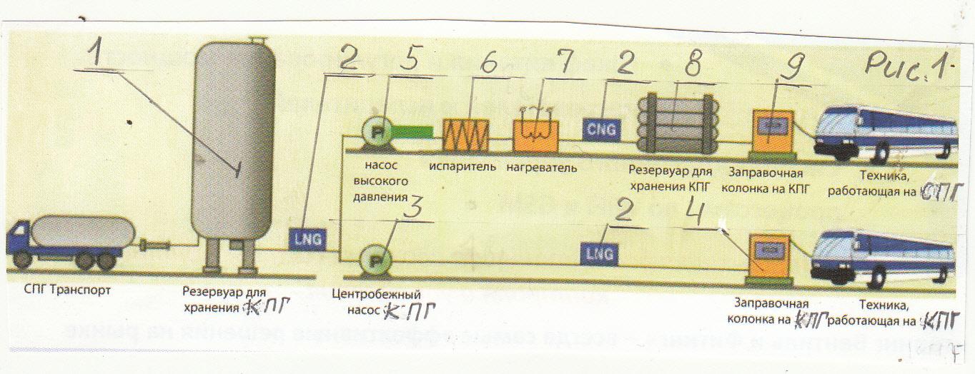 Криогенные станции